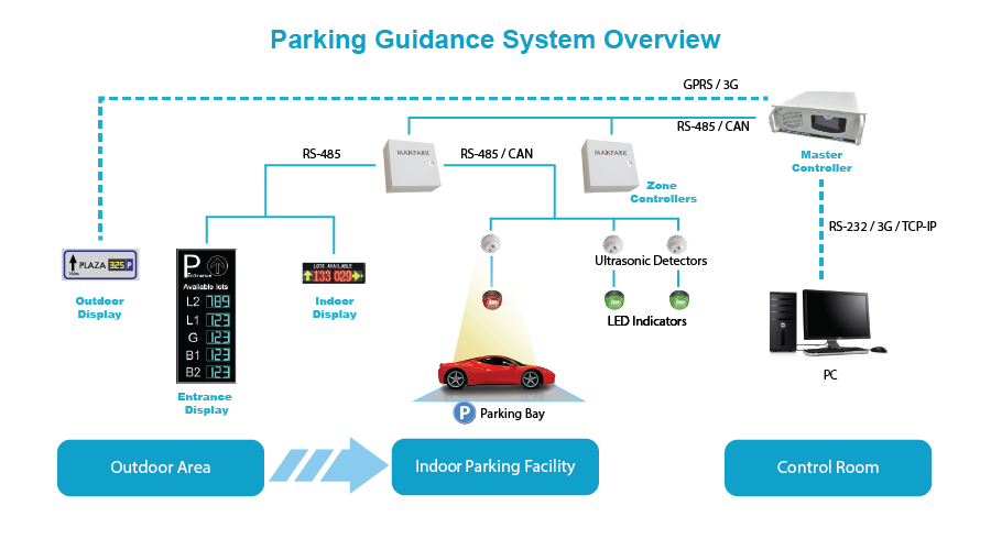 Smart Parking Management Parking Guidance System